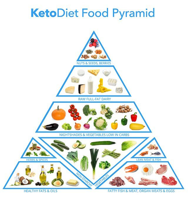 did-you-know-keto-diet-can-increase-memory-functionality-and-decrease-mortality